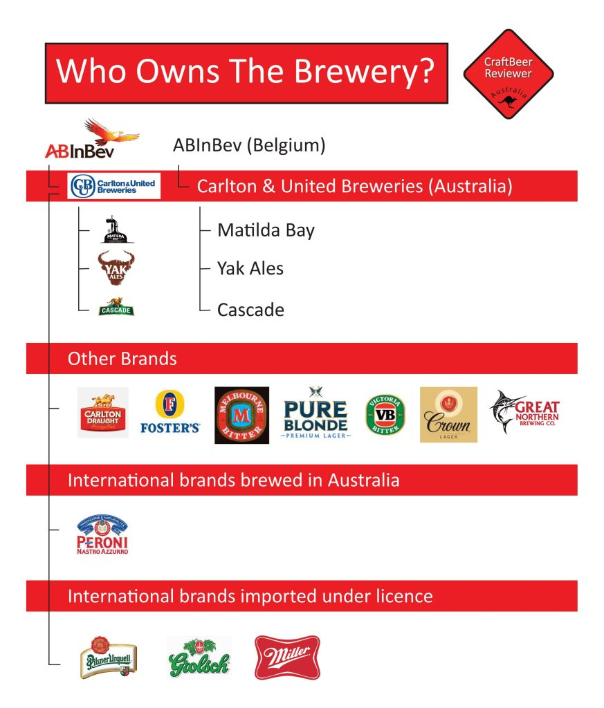 Who-Owns-The-Brewery-ABInBev
