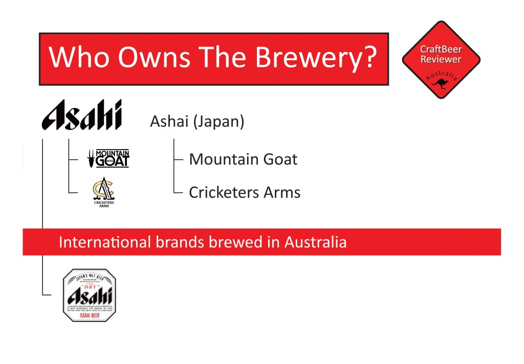 Who Owns The Brewery - Asahi