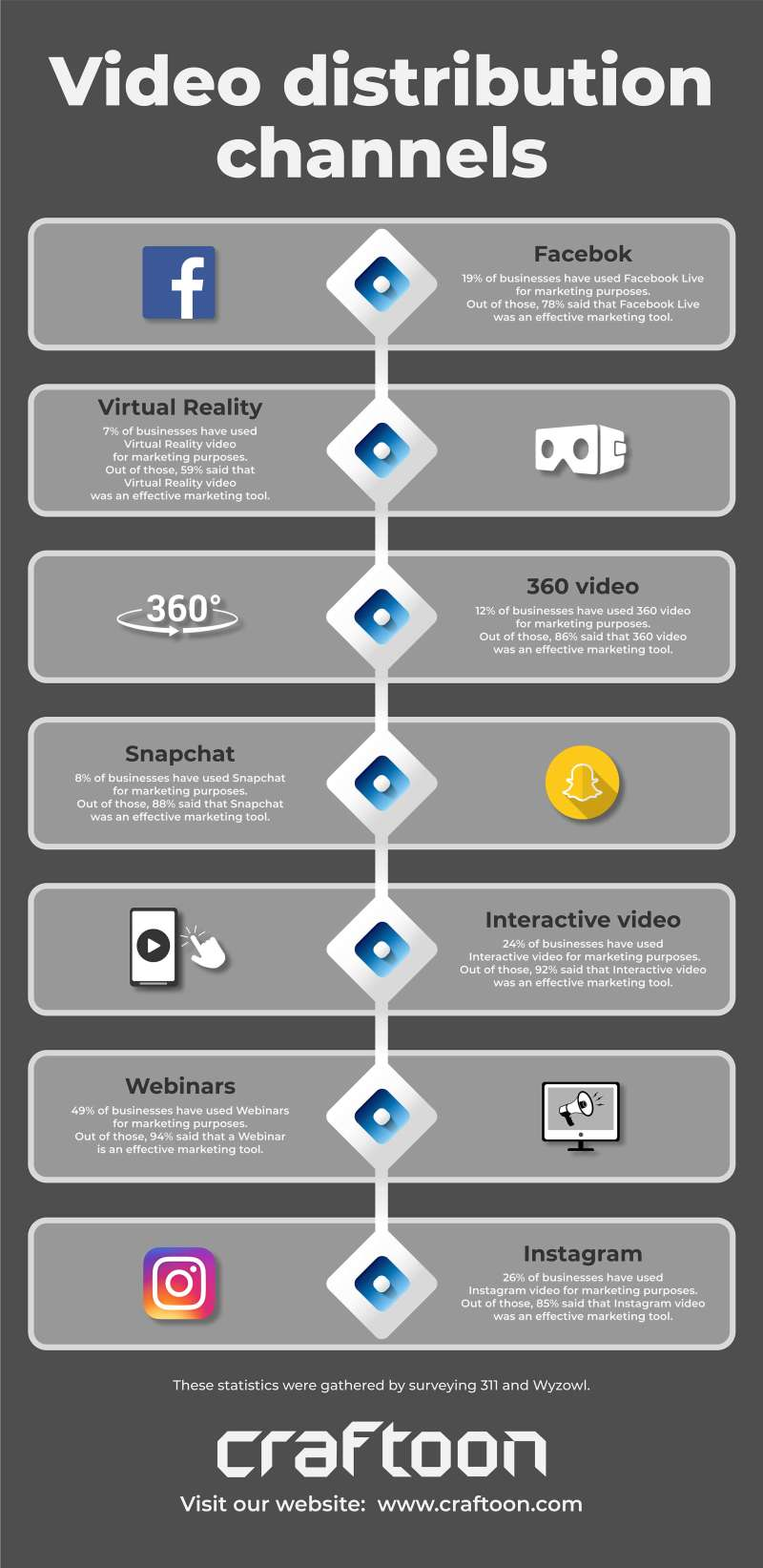 Craftoon - video ditribution channels infographic