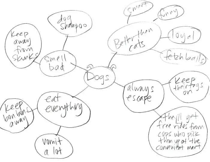 Best 25 Mind Map Design Ideas