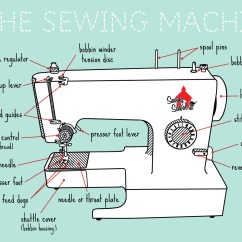 Sewing Machine Parts Diagram Worksheet Wiring For Two Way Light Switch Uk Basic Photography