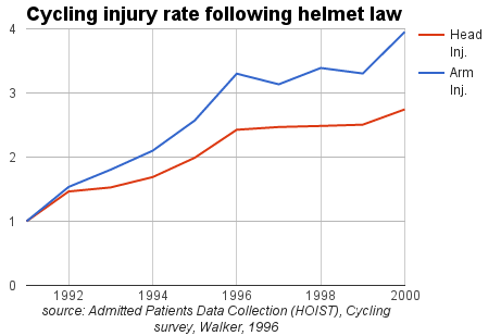 cycling_injury_rate