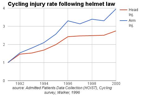 cycling_injury_rate