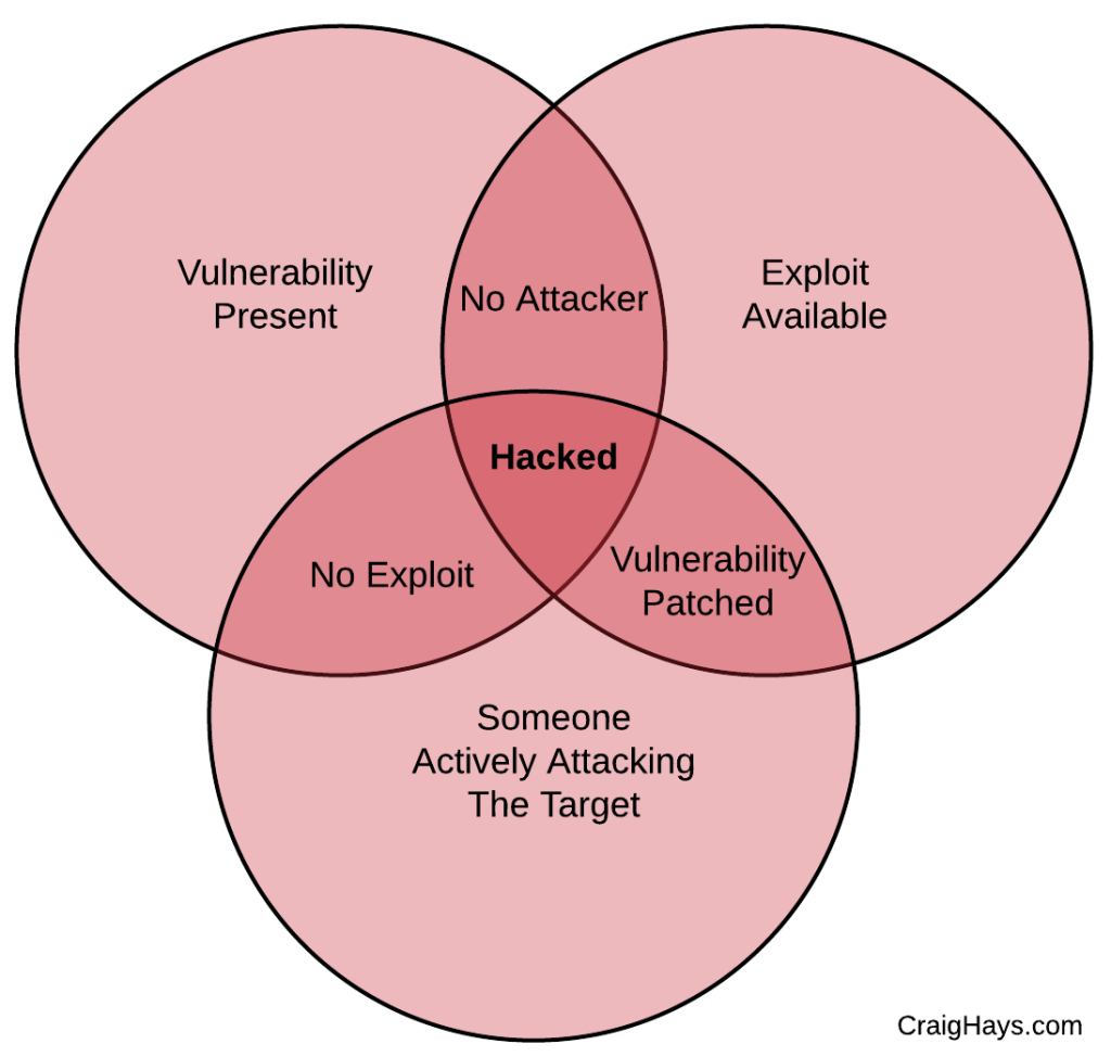 hacked venn diagram