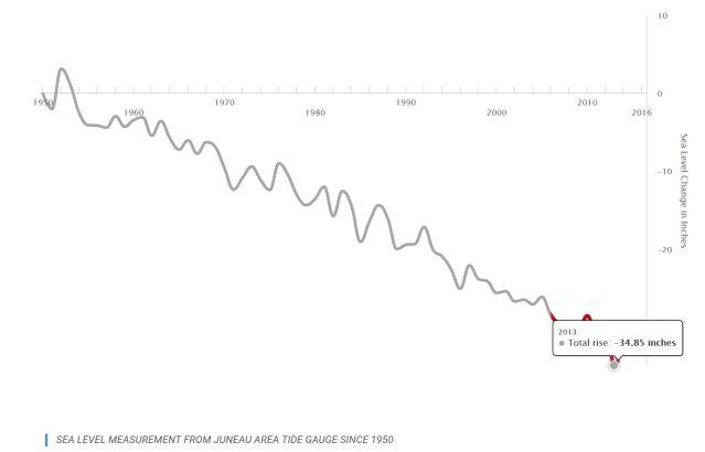 falling sea levels.JPG