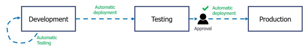 Simplified CI/CD pipeline