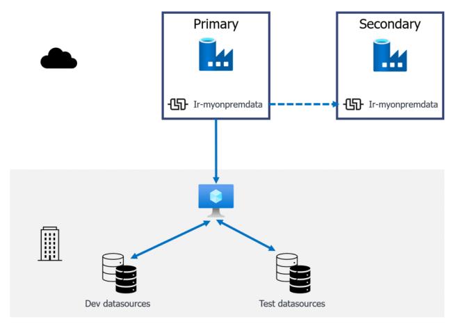 Diagram of an integration runtime linked between 2 Data Factories