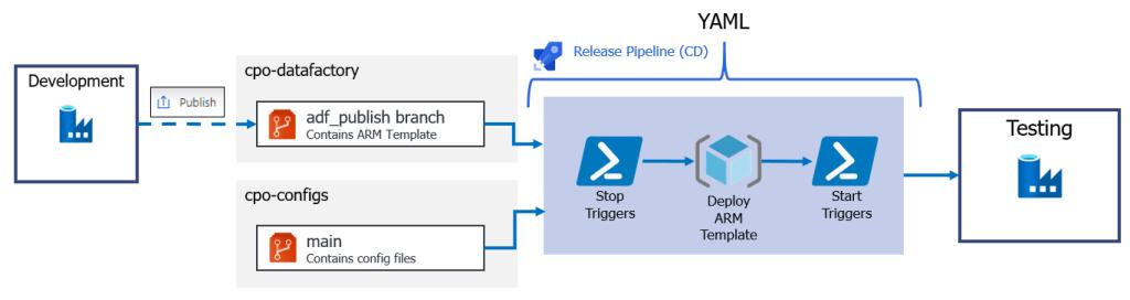 Example CD pipeline for Azure Data Factory