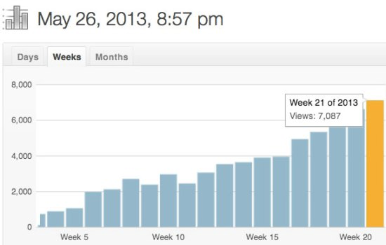 Visitors for Droneflyers.com by week in 2013 - Click to Enlarge