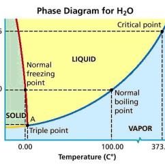 Phase Change Of Water Diagram 2002 Chevy Tahoe Radio Wiring   Craig's Sense Wonder
