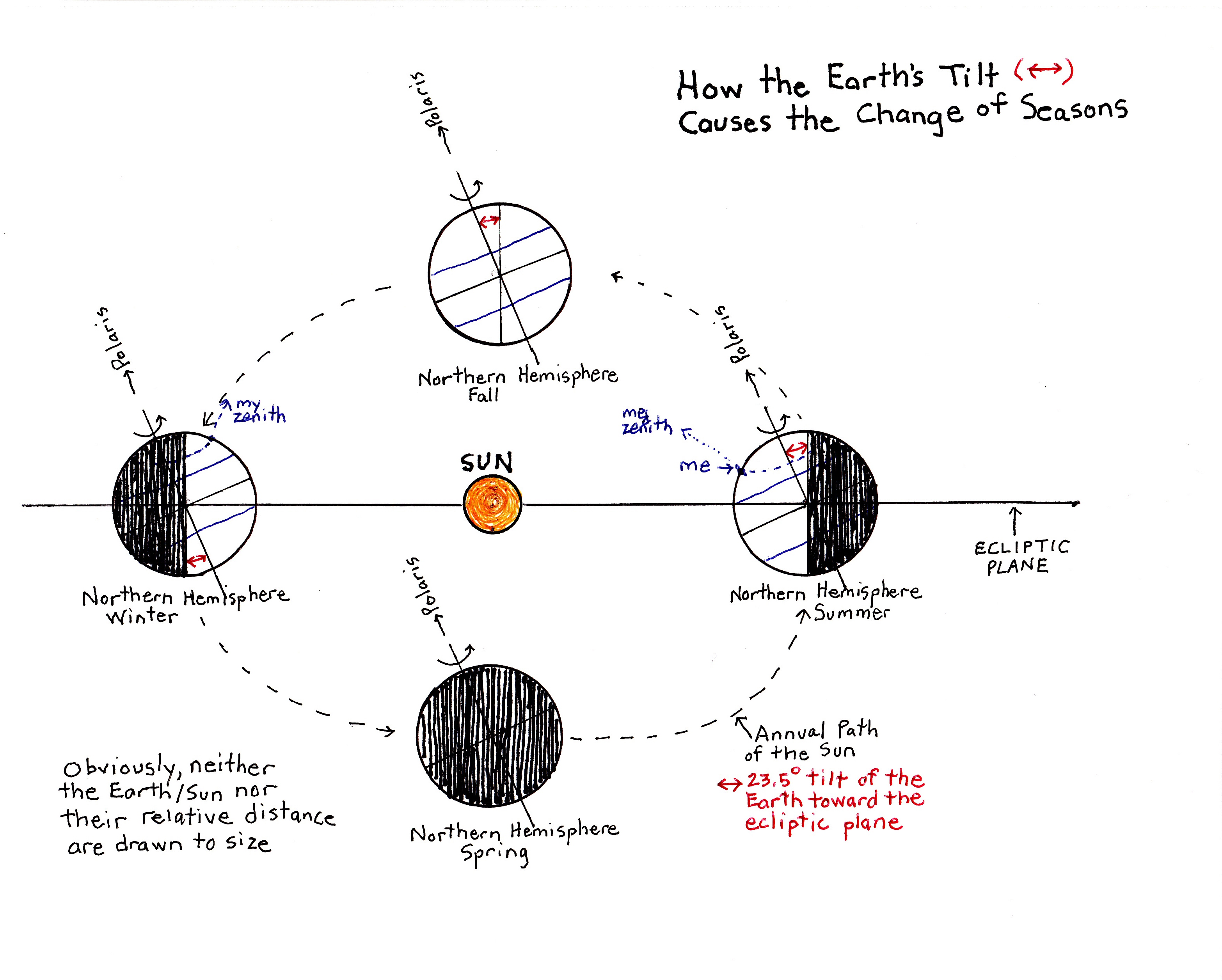 earth tilt and seasons diagram opel astra radio wiring the little dipper s rotation craig sense change of