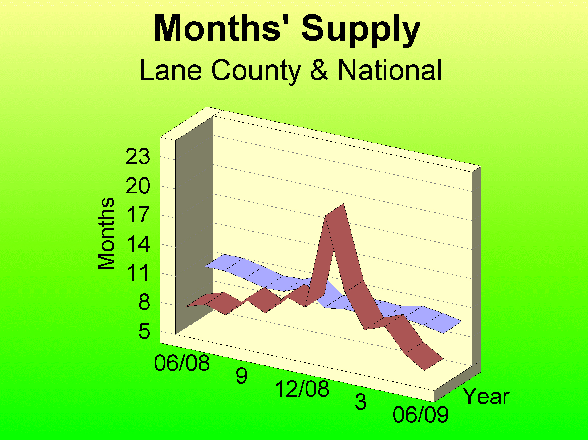 Lane County Housing Inventory.