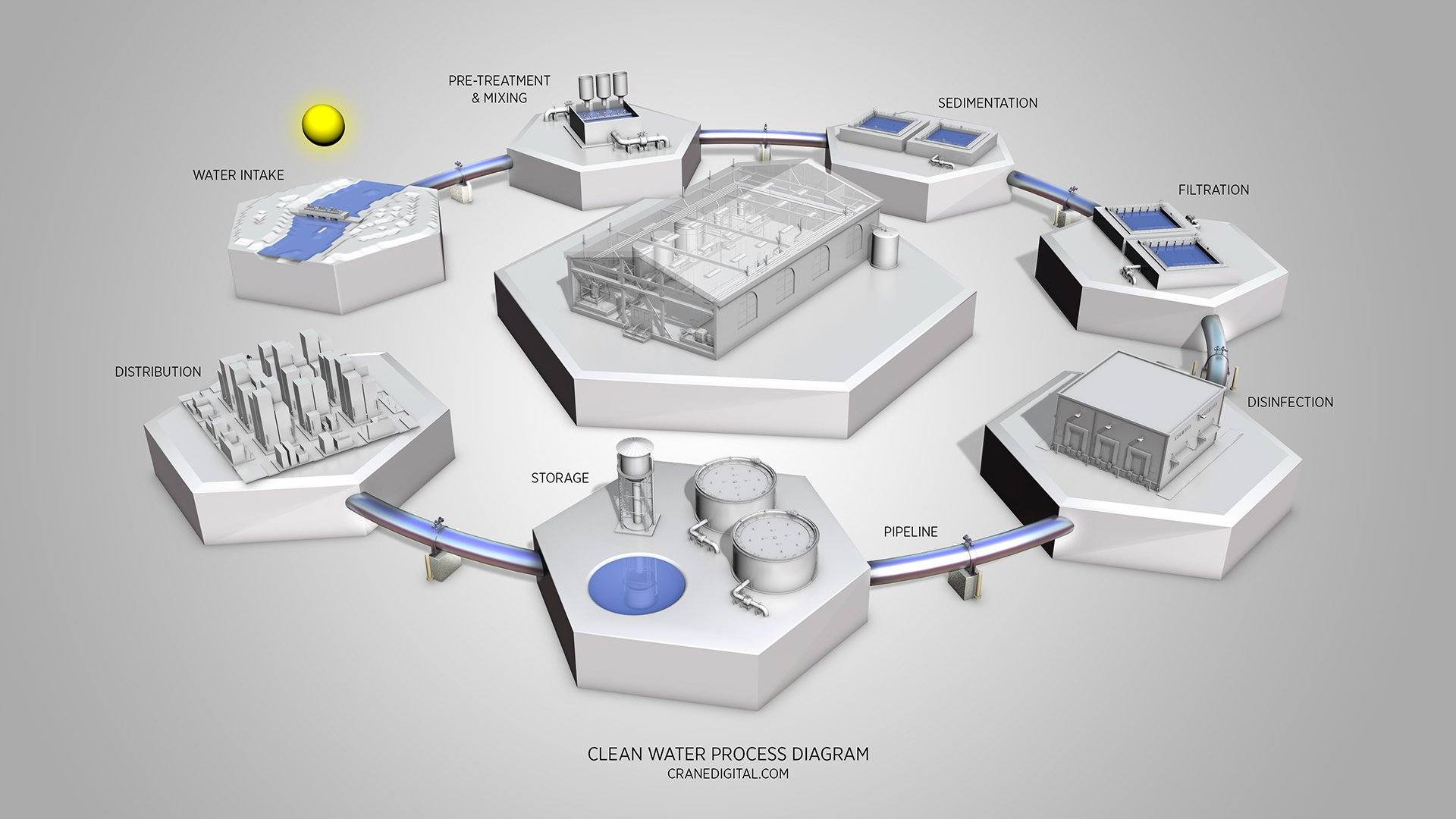 3D Site Maps, Process Diagrams