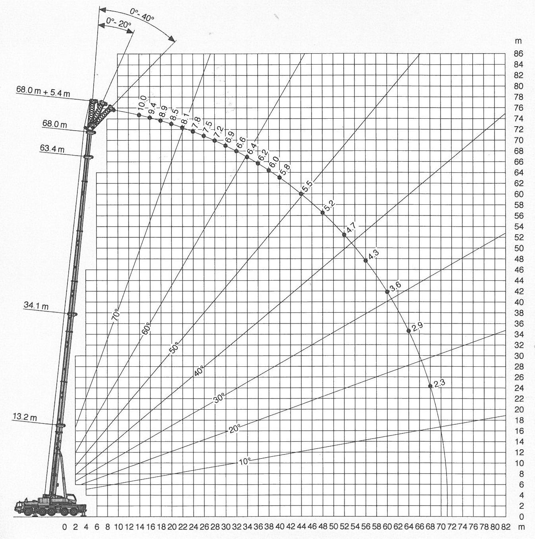 mobile crane lifting capacity chart