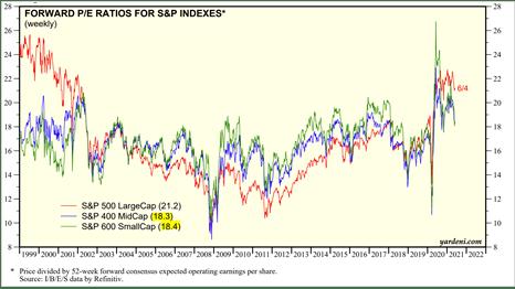 gráfico price/earnings do S&P 500