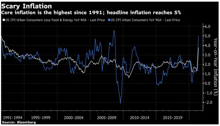 gráfico inflação