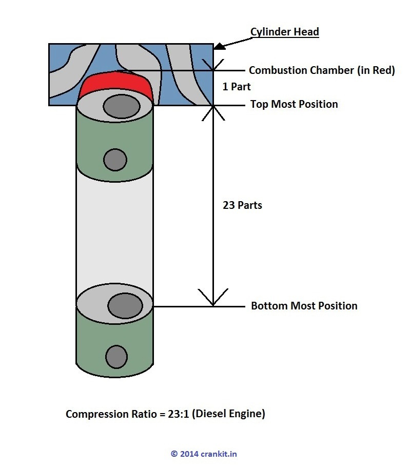 valve timing diagram for 4 stroke diesel engine 3d origami flower petrol free wiring you compression ratio theory in and engines working