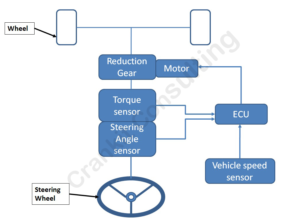 How Electric Power Assisted Steering EPAS Works ? CrankIT