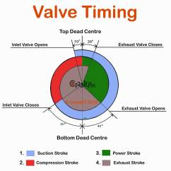 Valve Timing Diagram For 4 Stroke Diesel Engine Non Addressable Fire Alarm System Wiring What Is And How It