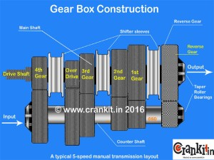 How An Automotive Gear box (Transmission), Gear Ratio