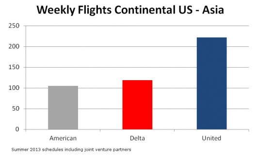 Continental US to Asia Weekly Flights