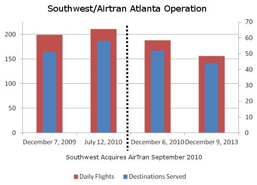 Southwest Shrinking in Atlanta