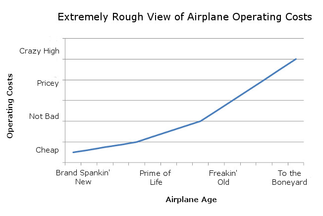 Airplane Operating Costs