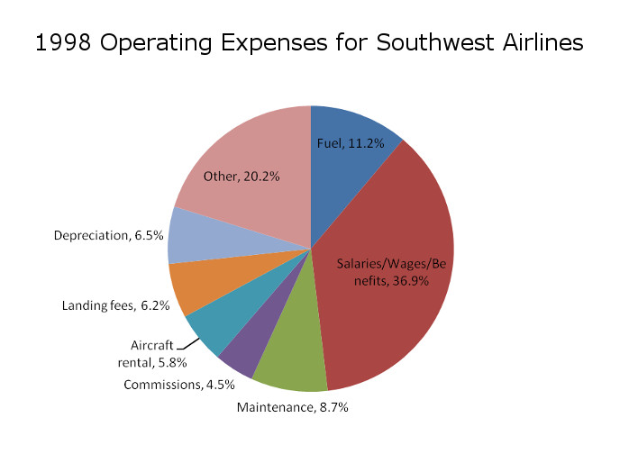 Southwest Cost Structure 1998