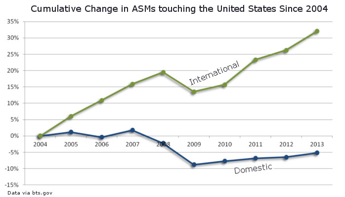Change in ASMs Domestic Intl