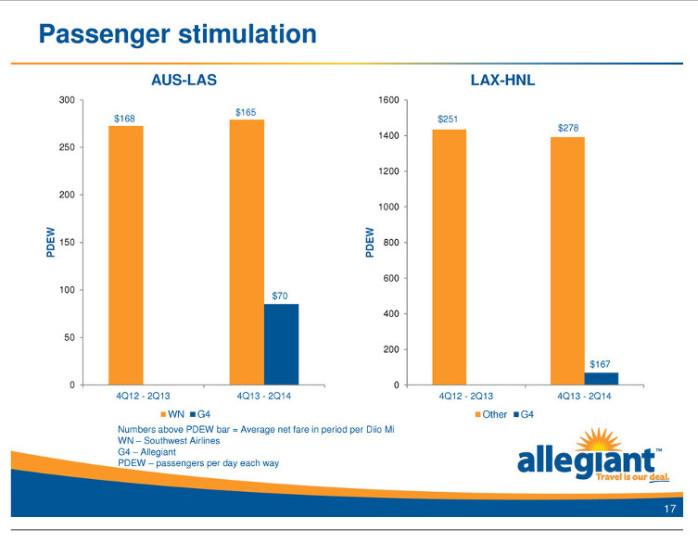 Allegiant Passenger Stimulation