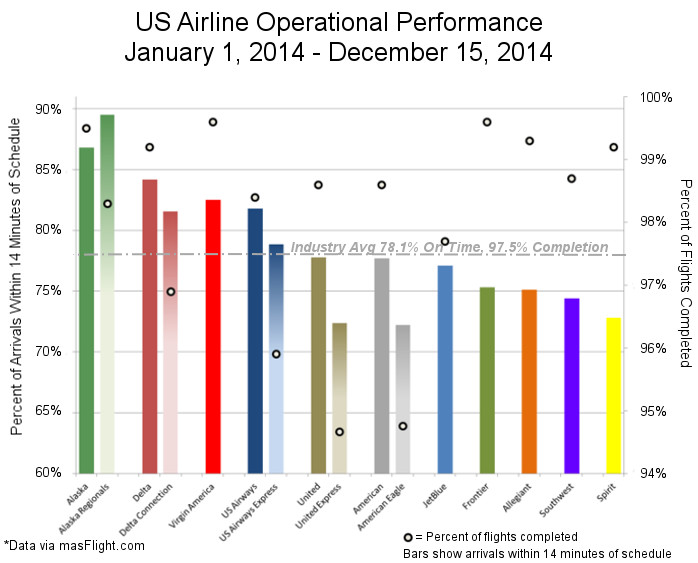 2014 Airline Ops Performance