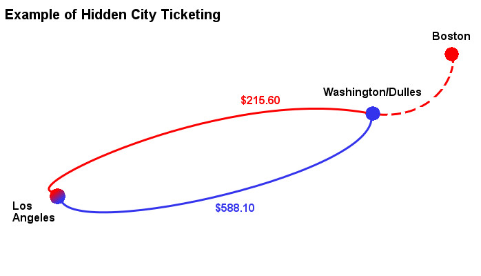 Hidden City Ticketing