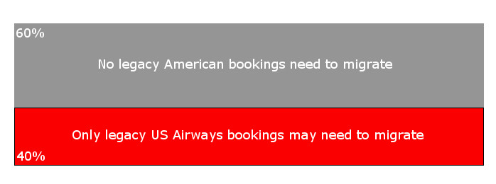 American Bookings Don't Migrate