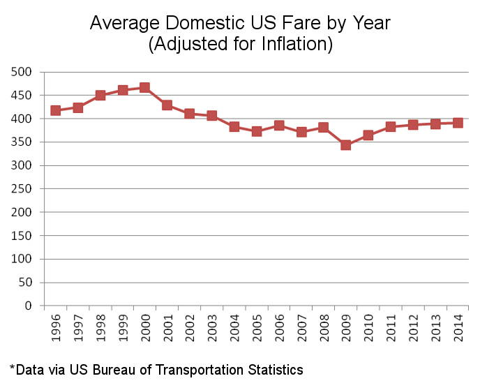 US Average Domestic Fare