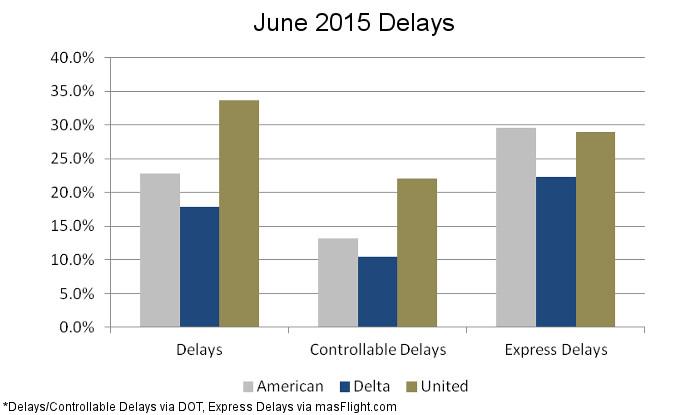 June Airline Delays