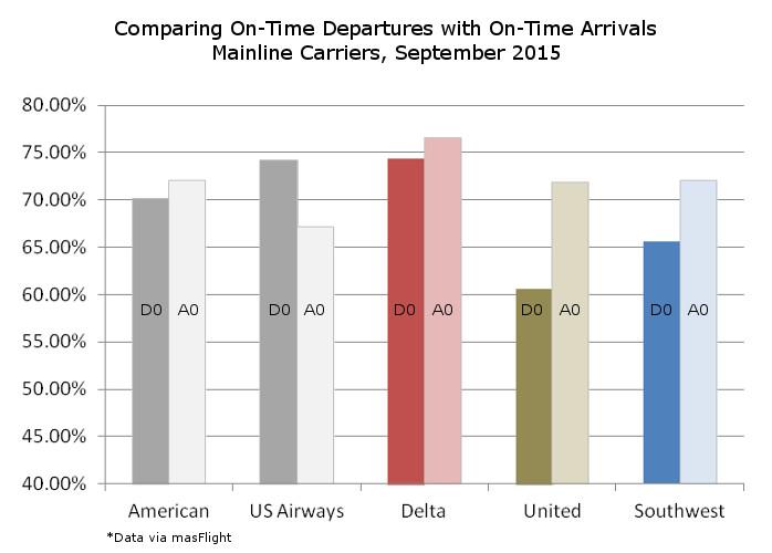 On Time Departures vs Arrivals