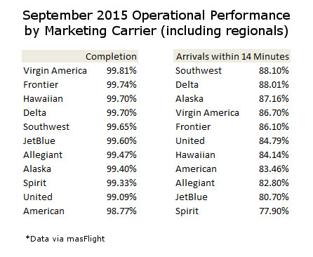 September On Time Performance By Marketing Carrier