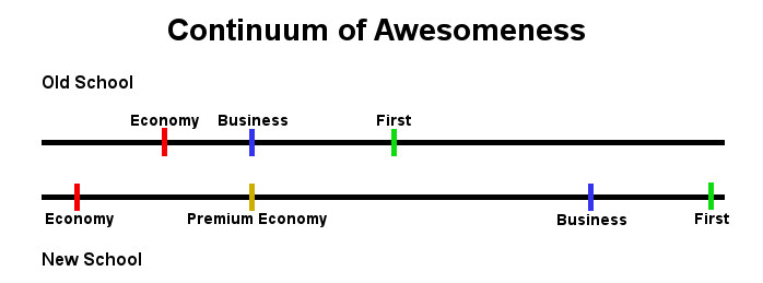 Continuum of Awesomeness