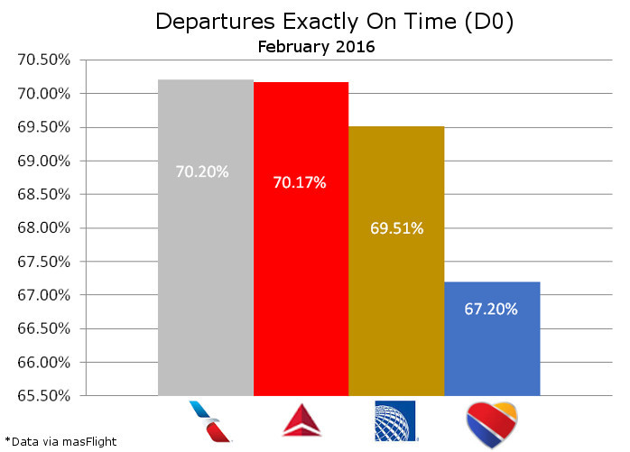 On Time Departures February 2016