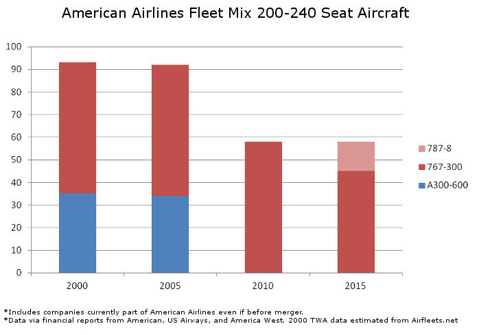 American Fleet Mix 200 to 240 Seats