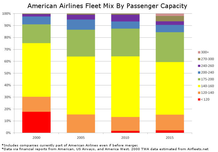 American Airlines Fleet Mix