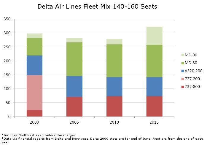 Delta Fleet Mix 140 to 160 Seats