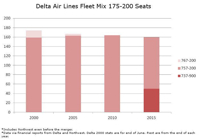 Delta Fleet Mix 175 to 200 Seats