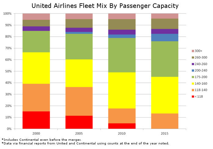 United Fleet Mix By Passenger Capacity