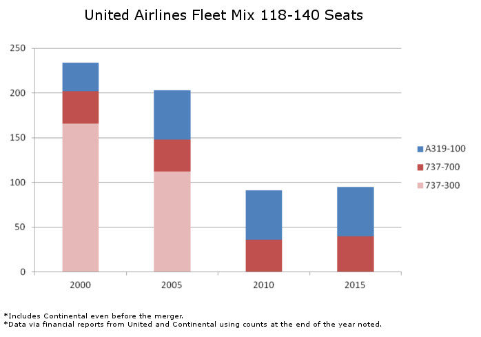 United Fleet Mix 118 to 140 Seats
