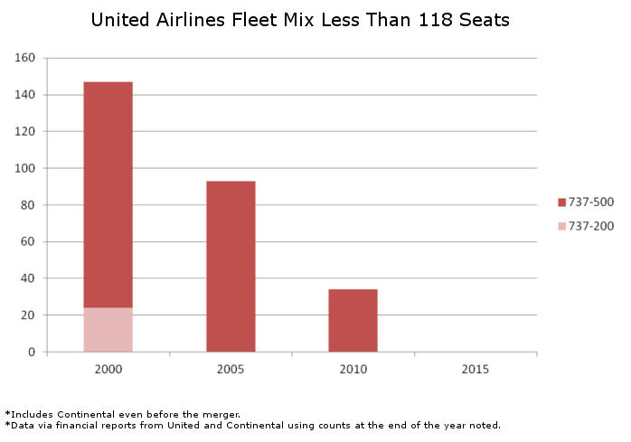 United Fleet Mix Less Than 118 Seats
