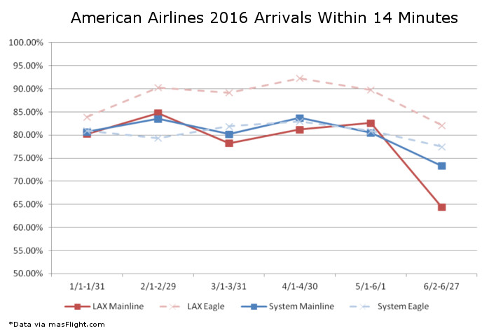 LAX On Time Problems American Airlines