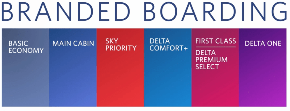 Delta's New Boarding Process Makes It Seem Like The Airline Has