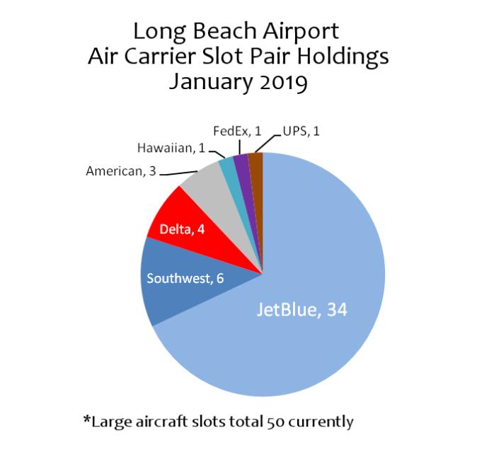 JetBlue Gives Back 10 Long Beach Slots But It's Southwest