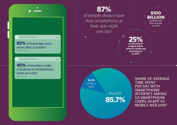 Are Travel Apps Dead? Free Report on the 'Future of Apps